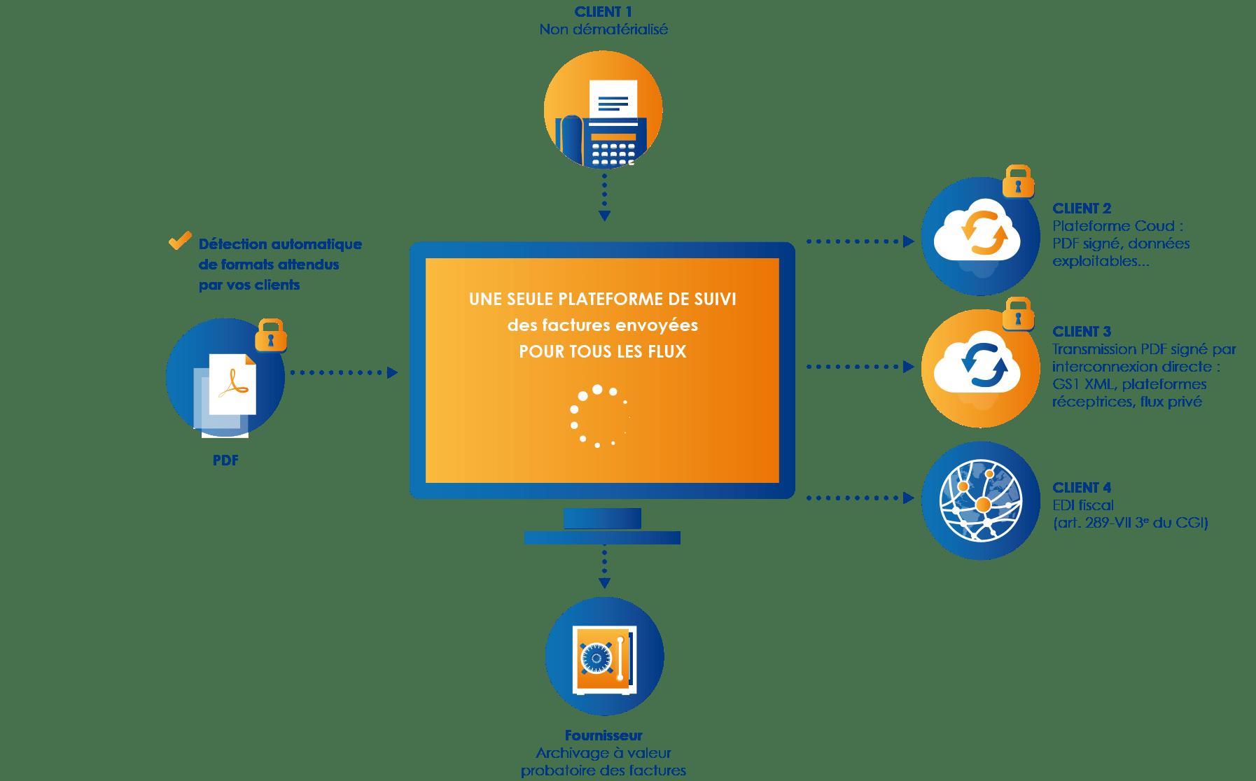 Solution dématérialisation factures clients
