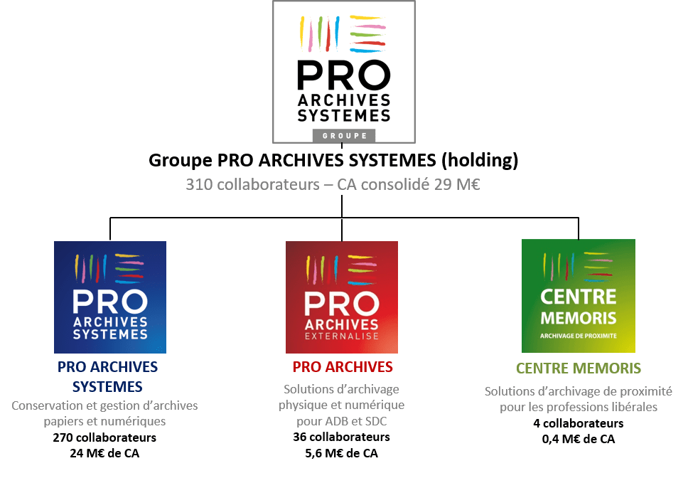 Organigramme Groupe PRO ARCHIVES 2017
