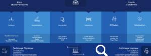 Processus numérisation documents et archives entreprise par Pro Archives Systèmes