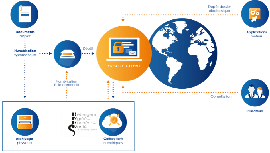 Transformation digitale, transition vers un archivage mixte