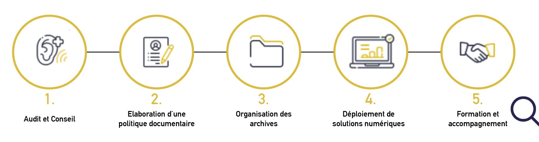 5 étapes pour la solution d'audit et conseil en archivage Pro Archive Système